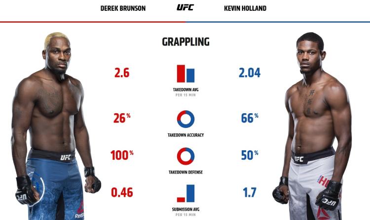 Brunson and Holland grappling stats
