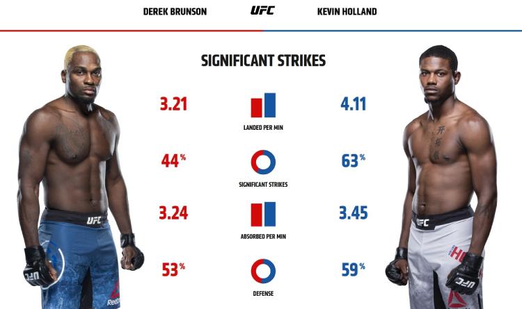 Brunson and Holland striking stats