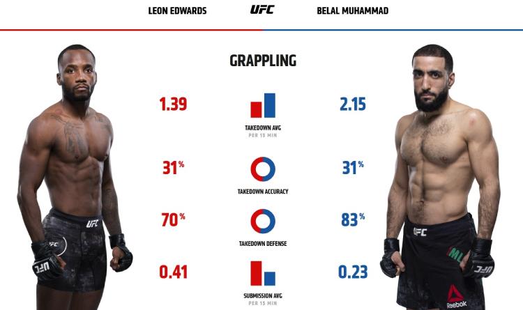 Edwards and Muhammad grappling stats
