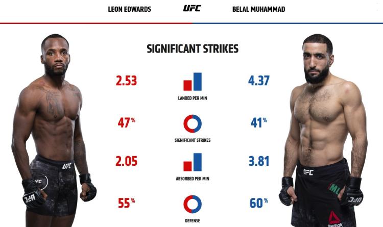 Edwards and Muhammad striking stats